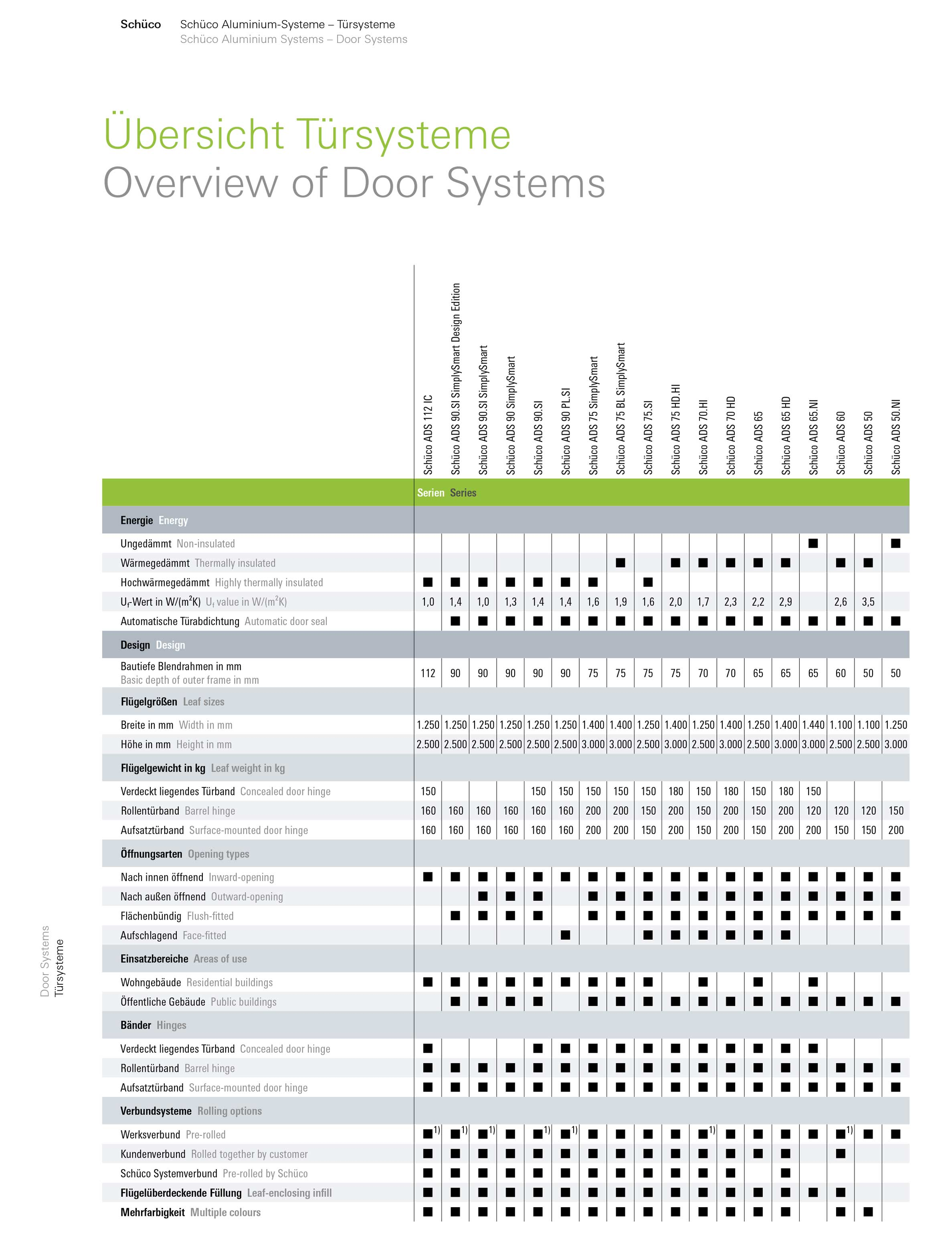 Overview of Door Systems