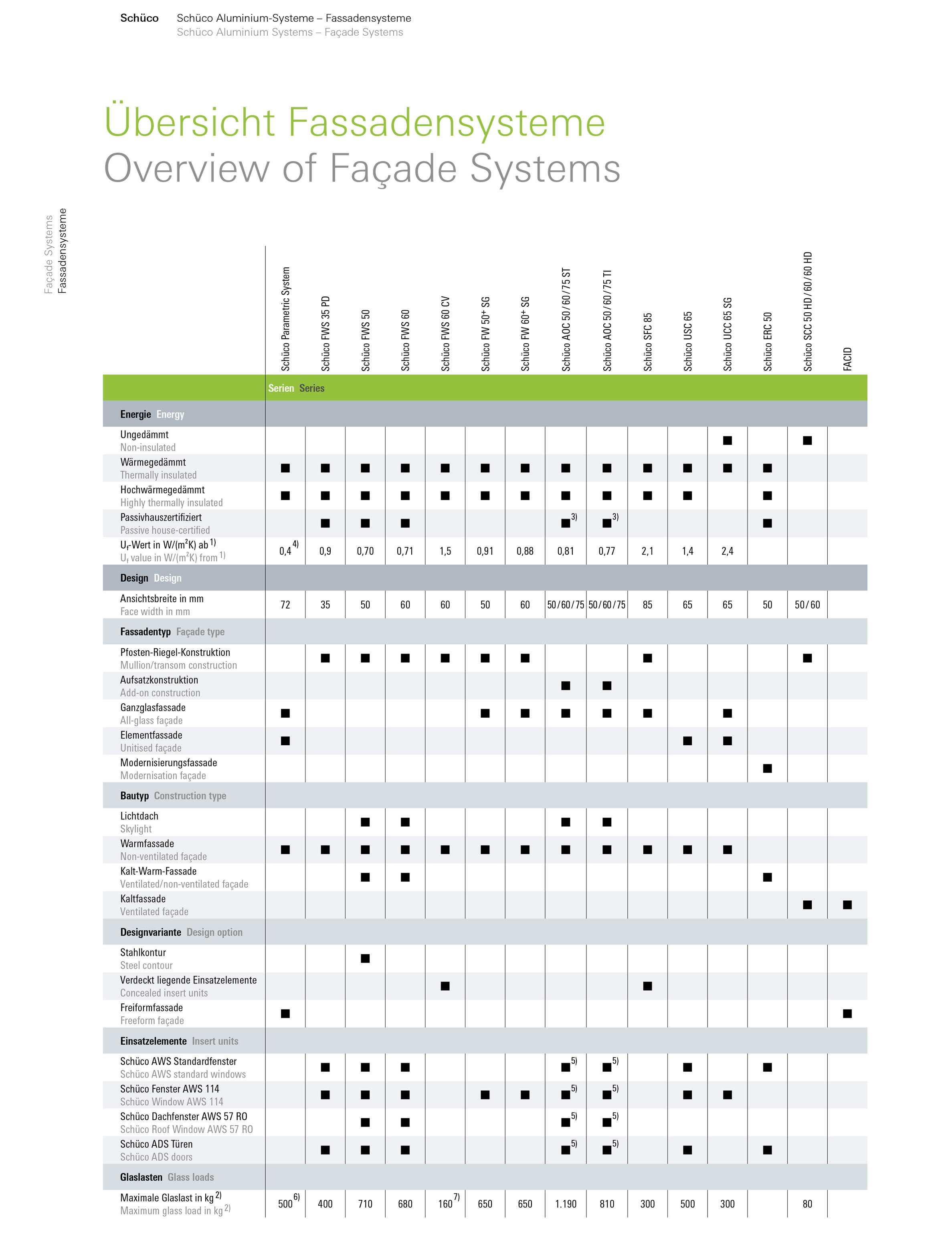 Overview of Facade Systems